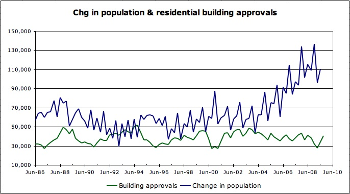 Chg in population residential building approvals
