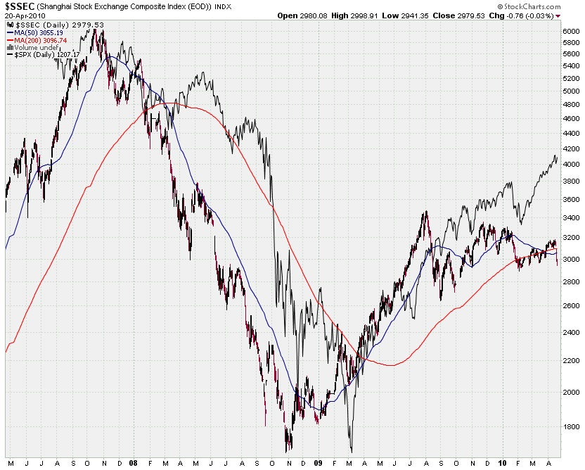 China and US Equities Indexes