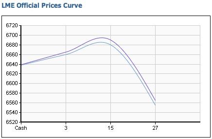 Copper forward curve