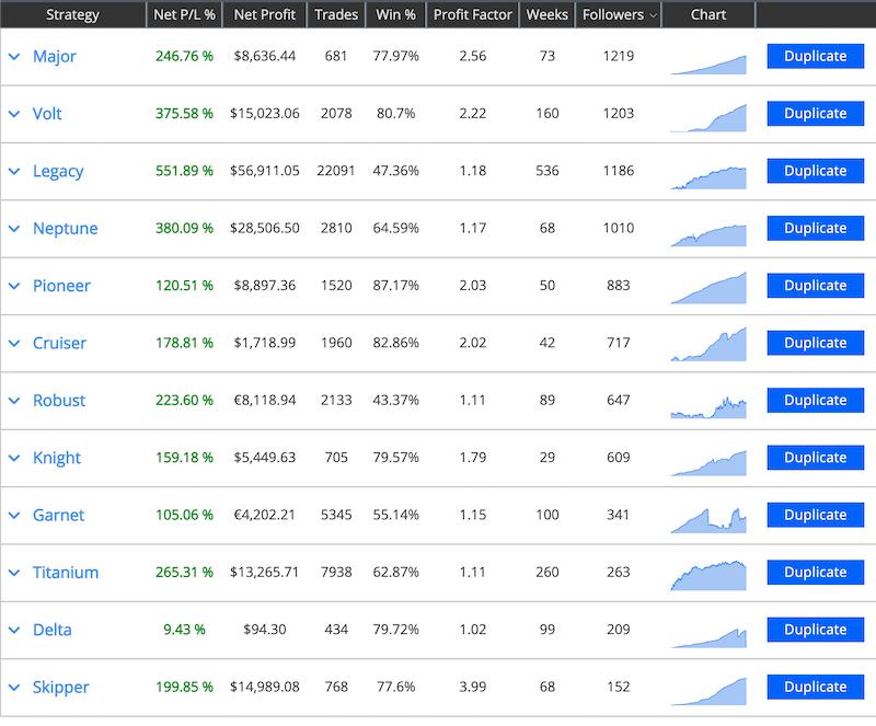 Duplitrade - Social Trading Results - AvaTrade Review