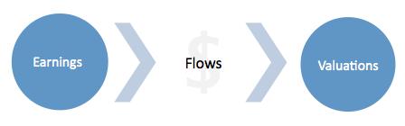 Earnings Valuations Model