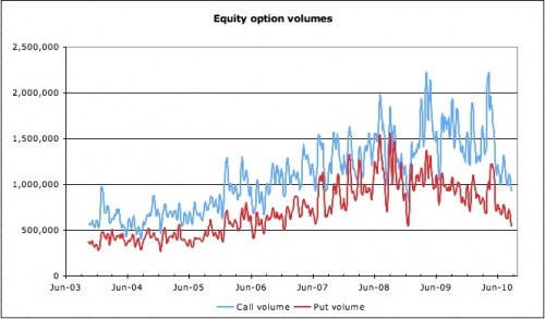 Equity option volumes 2010