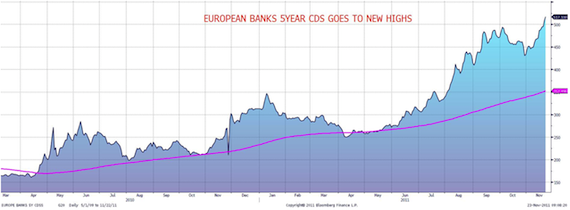 European CDS spreads