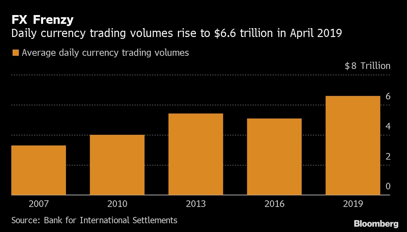 Forex Frenzy Trading Volume, source: Bloomberg