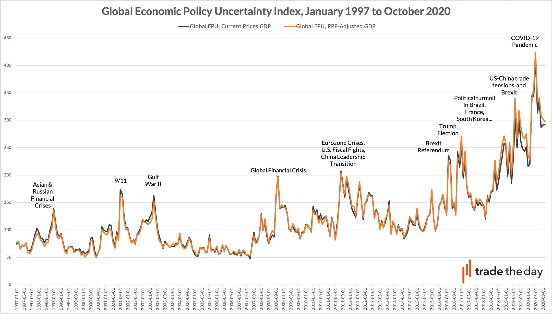 Global Economic Policy Uncertainty Index, October 2020