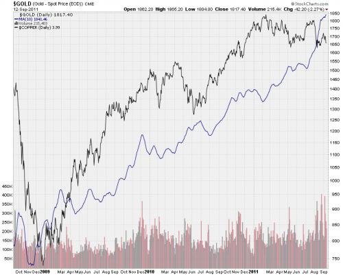 Gold vs. Copper 2011