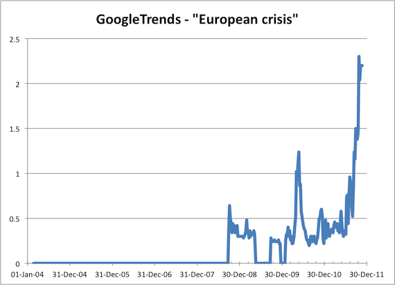 Google Trends European crisis