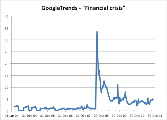 "Google Trends ""Financial crisis"""