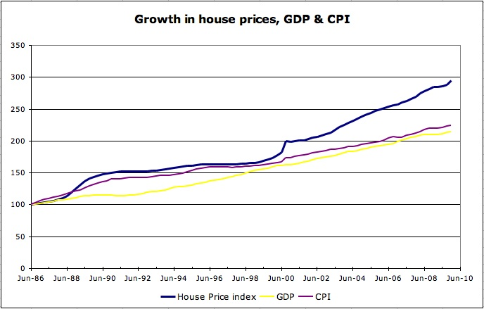 growth in house prices GDP and CPI