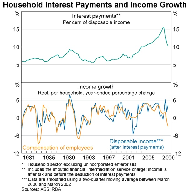 Household interest payments disposable income