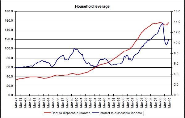 Household leverage