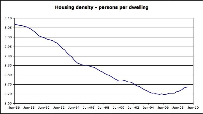 Housing density persons per dwelling