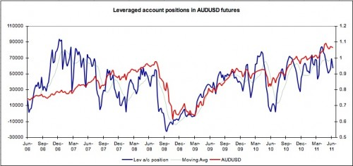 Leveraged accounts AUD
