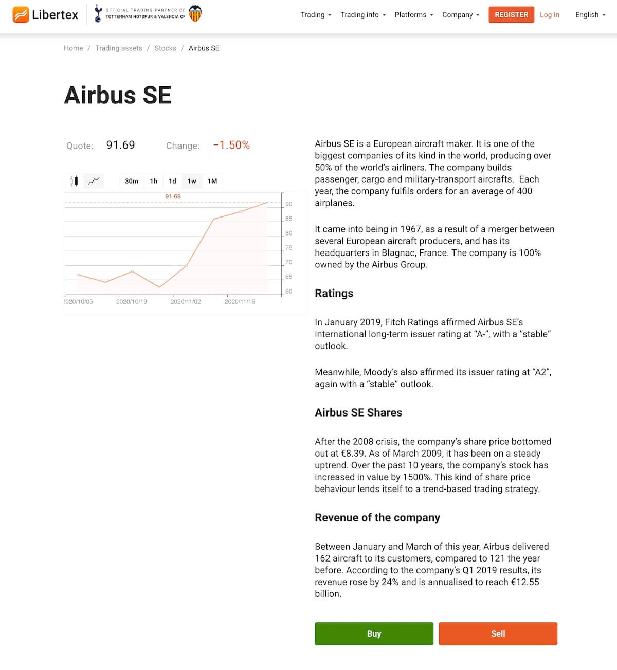 Libertex Airbus SE share page