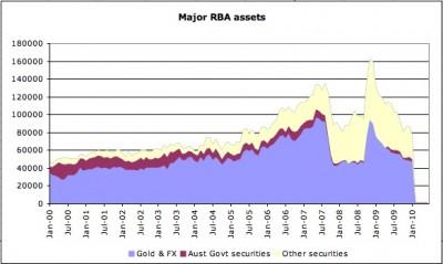 Major RBA assets
