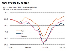 Markit Aluminium new orders