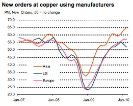 Markit Copper new orders