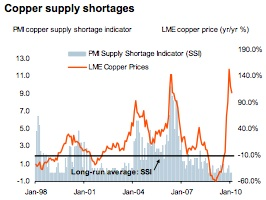 Markit Copper price and supply