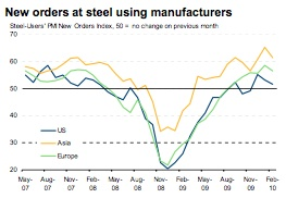 Markit Steel new orders