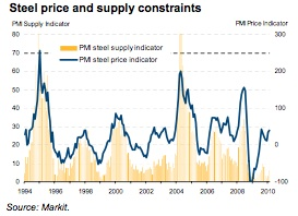Markit Steel price and supply