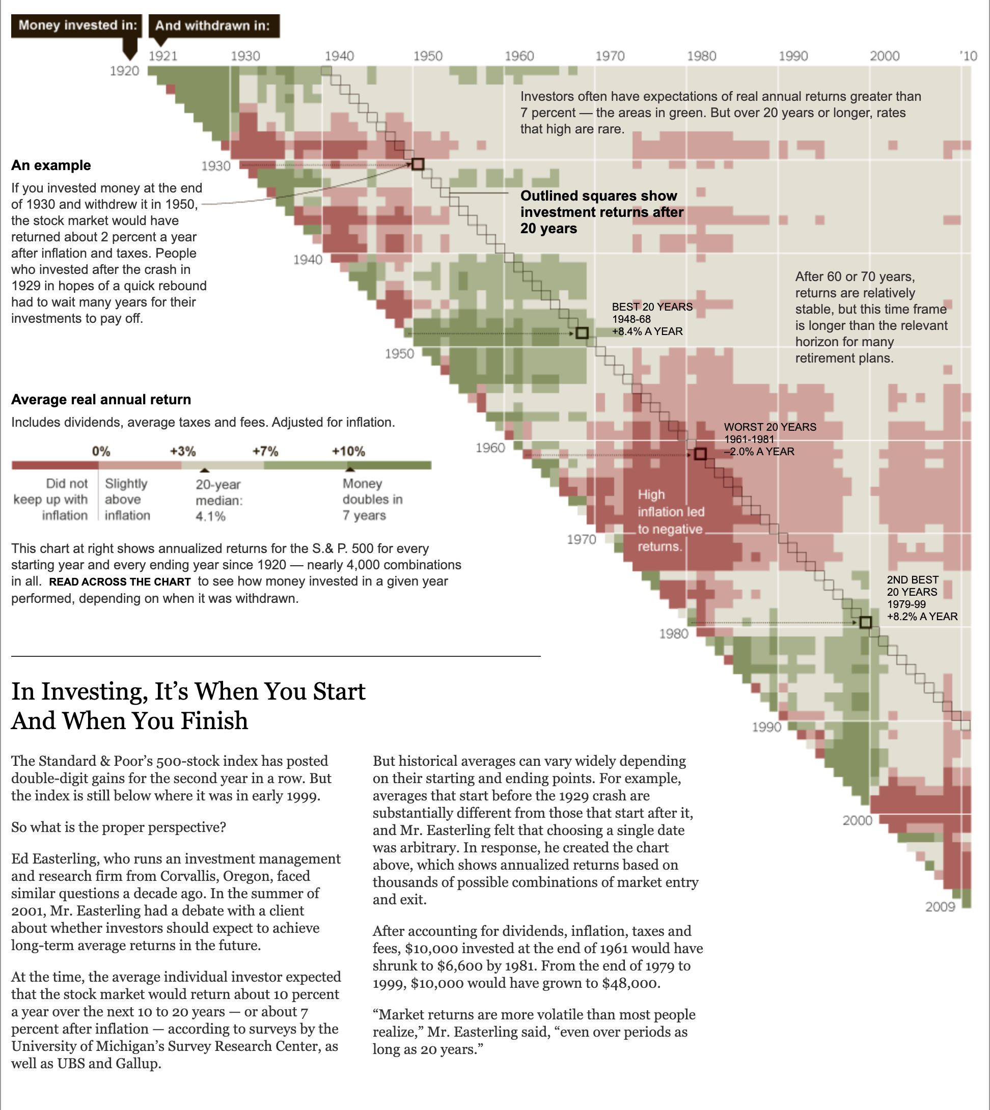 NY Times Investing timing