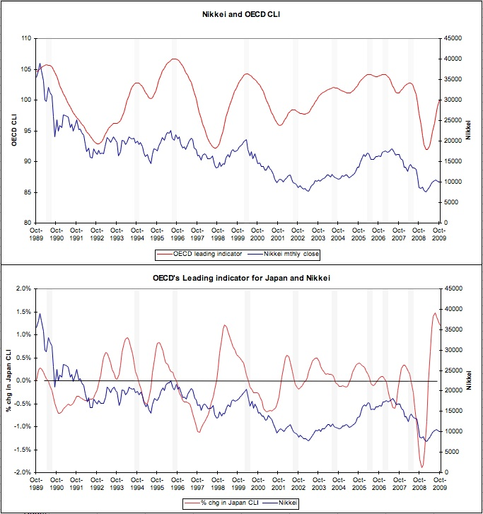 OECD Japan CLI & Nikkei