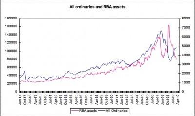 RBA assets and XAO