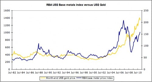 RBA base metals index vs gold