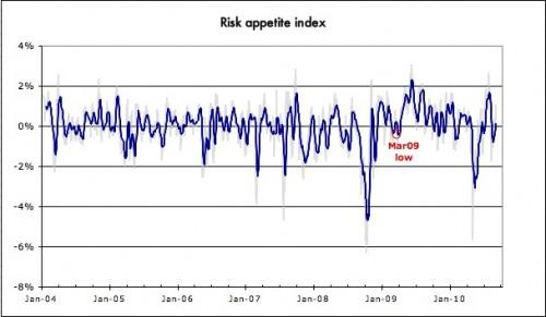 Risk appetite index 2010
