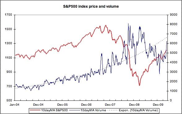 S&P500 price and volume