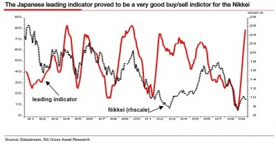 Soc Gen Leading indicator