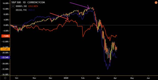 S&P500 1-day chart combined