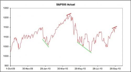 S&P500 actual