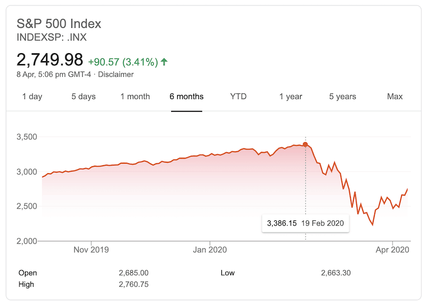 S&P500 index coronavirus crash