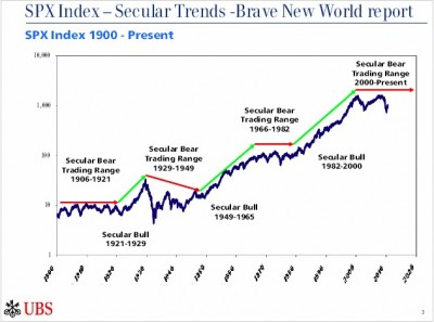 SPX index 1900 to today