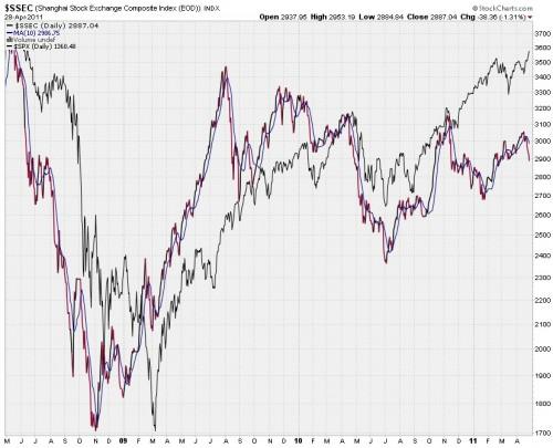 SSEC Index 2011