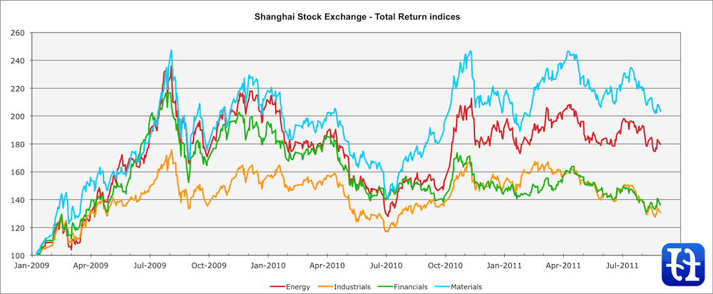 Shanghai Stock Exchange - Total Return indices, August 2011