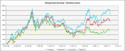 SSEC sector total return indices