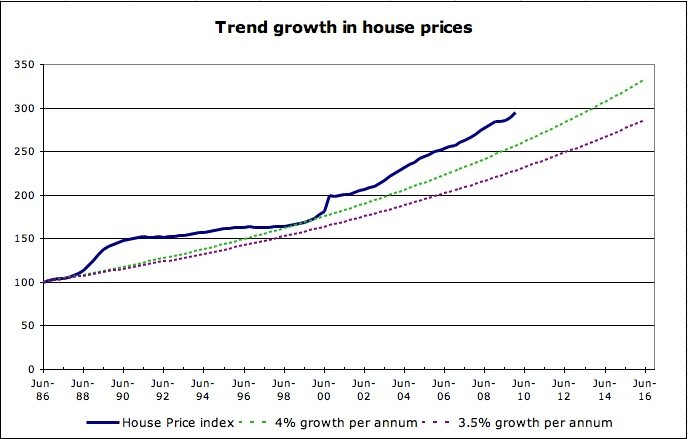 Trend growth in house prices