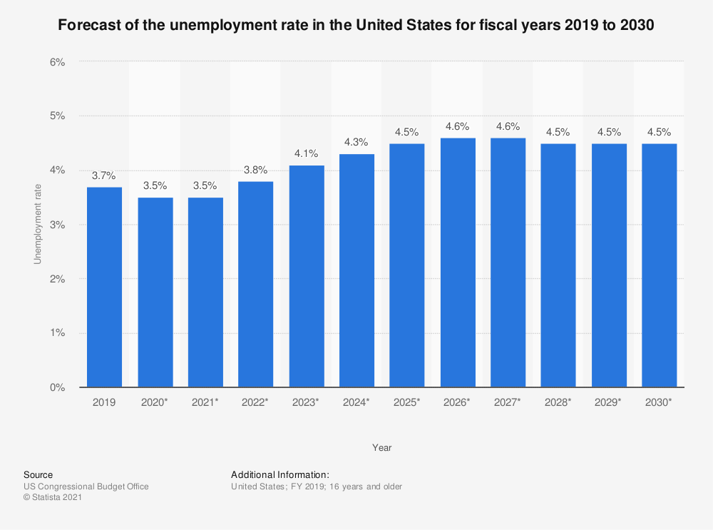 Unemployment rate in the U.S. - forecast 2019-2030