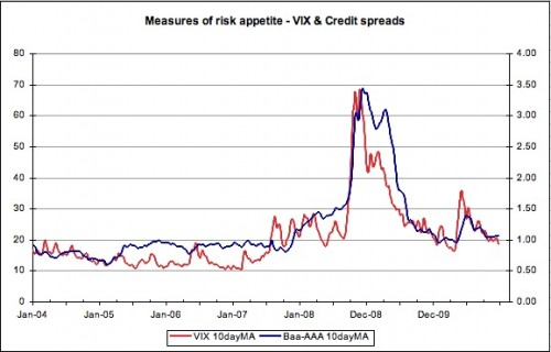 VIX and credit spreads