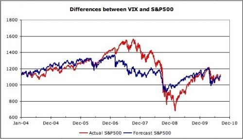 VIX and S&P 500