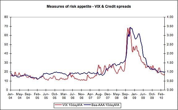 VIX credit spreads