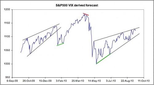 VIX derived S&P500