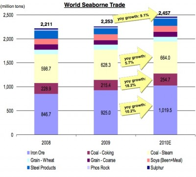 World seaborne trade 2010